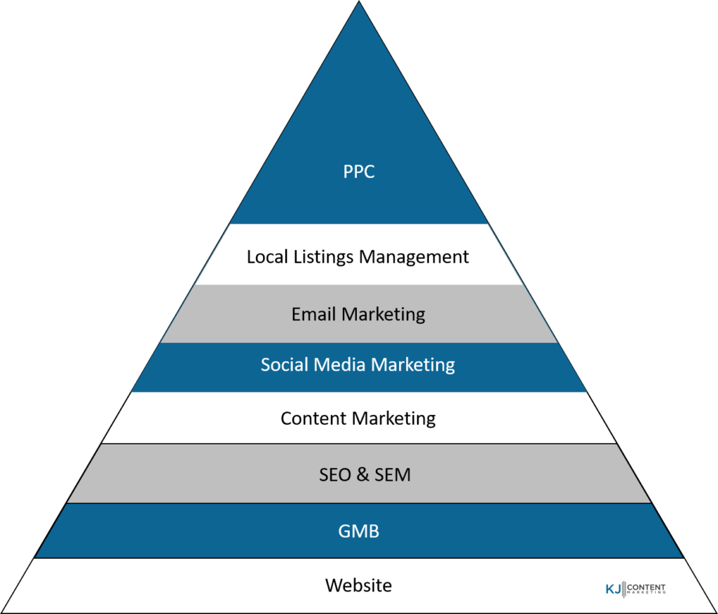 Graphic of how digital marketing platforms can build upon each other.